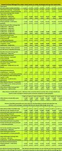 Hyatt Passport Points Chart United Mileage Plus Hotel Points To Miles Rates Favor