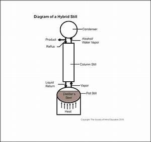 Diagram Of A Hybrid Still  U2013 Wine  Wit  And Wisdom