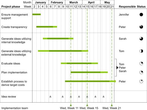 powerpoint charts waterfall gantt mekko process flow