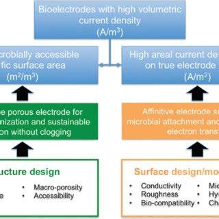 microbial fuel cells electrode materials