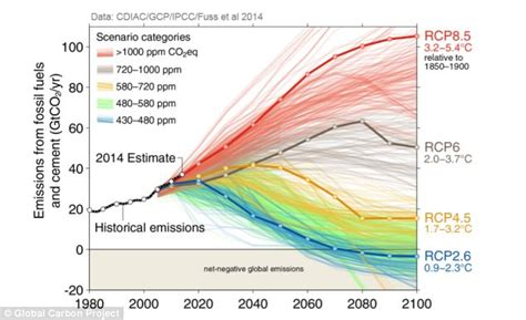 Carbon Emissions Reach 40 Billion Ton High World Faces