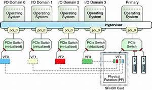 Using Pcie Sr-iov Virtual Functions
