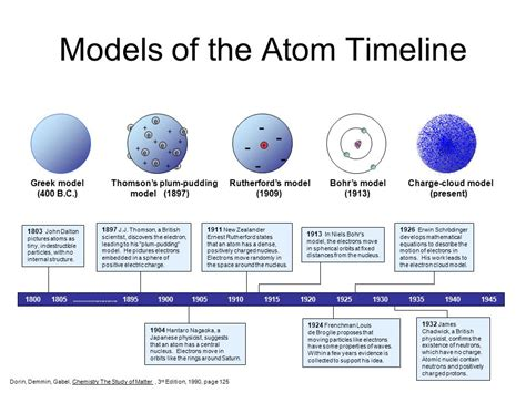 Atom Diagram Timeline Gallery - How To Guide And Refrence