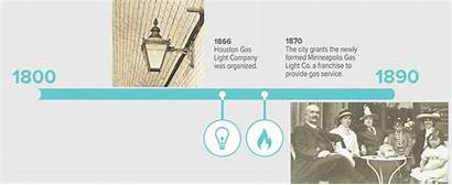 Company History Timeline Corporate Origin Overview Centerpointenergy