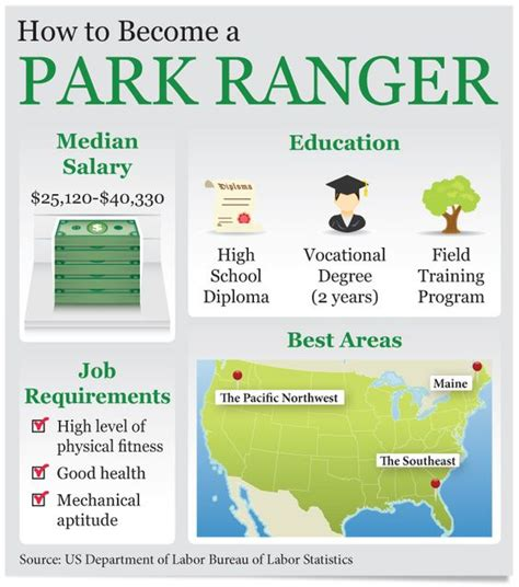 Park Ranger Requirements  Parks, Park Rangers And Church. List Of Nursing Schools In South Carolina. Disaster Recovery In The Cloud. Us Airways Dividend Miles Card. Apple Cider Vinegar Erectile Dysfunction. Plumbing Service San Diego Equity Release U K. How Much Does It Cost To Set Up A Website. Ability Lifting Solutions 128 Bit Encryption. Magento Hosting Reviews Life Insurance Dallas