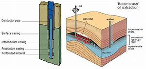 1  Schematic Of An Oil Field And Well