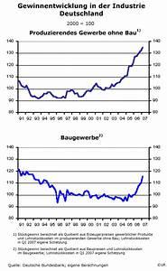 Wachstum In Prozent Berechnen : vollbesch ftigung ist m glich herdentrieb ~ Themetempest.com Abrechnung