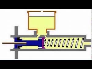 Comment Reparer Un Maitre Cylindre De Frein : fonctionnement maitre cylindre youtube ~ Gottalentnigeria.com Avis de Voitures