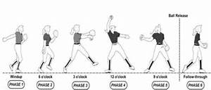 the basics of windmill pitching a pitching drill for With simple cpu diagram galleryhipcom the hippest galleries
