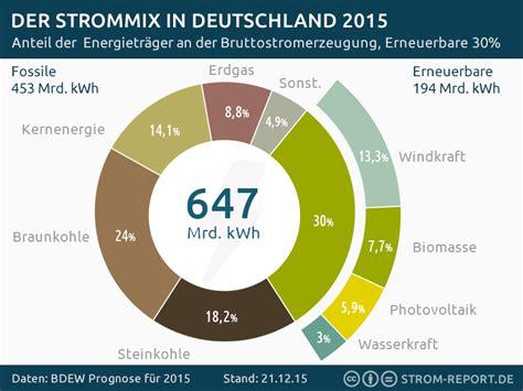 Elektroauto Verbrauch Stromkosten by Pin Strom Report Auf Infographics