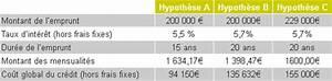 Calcul Cout Credit : cout total d 39 un cr dit immobilier ~ Medecine-chirurgie-esthetiques.com Avis de Voitures