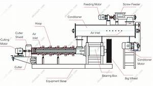 Feed Production Line  Fish  U0026 Pet Food Processing Extruder