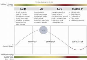 Business cycle investing - Fidelity