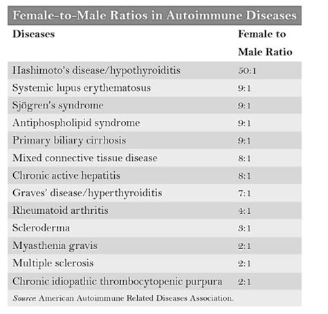 Autoimmune Diseases And Women  Women's Health Research