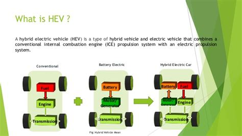Hybrid Electric Vehicle