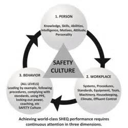 Safety Behaviour and Culture