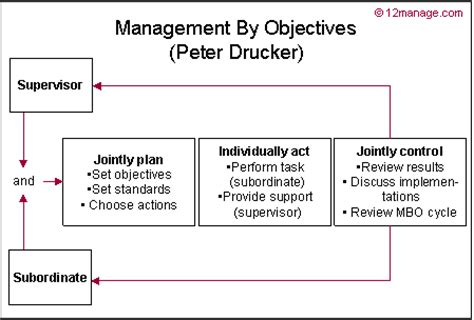manage by objective template management by objectives knowledge center