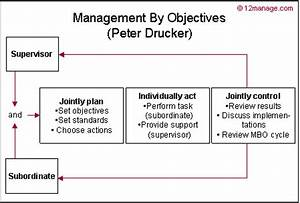 management by objectives drucker smart kenniscentrum With manage by objective template