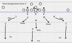 33 Cover 1 Defense Diagram