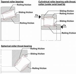 Nke  Application Analysis For Lubrication Of Rolling