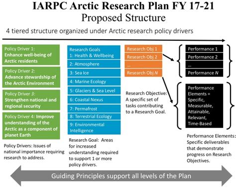 research plan development of the iarpc 5 year research plan 2017 2021 arcus