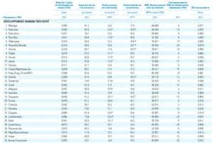 classement idh 2012 la manque toujours d 233 ducation le reste du monde