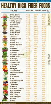 HD wallpapers chart of high fiber foods mayo clinic
