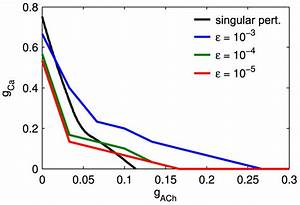 Parameter Regimes Which Produce Propagating Activity