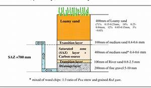 Biofilter Filter Media Setup Of Five Layers By Total