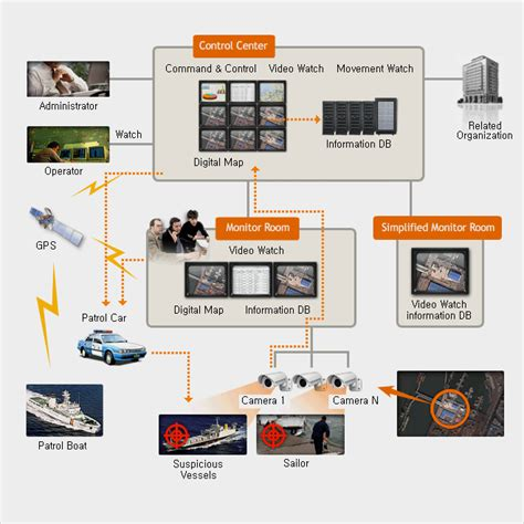 total si鑒e integrated port security surveillance system hitron systems total security solutions