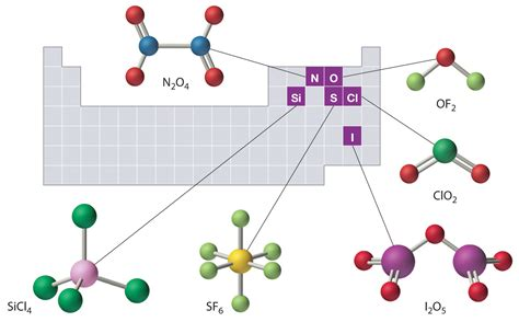 Molecules, Ions, And Chemical Formulas