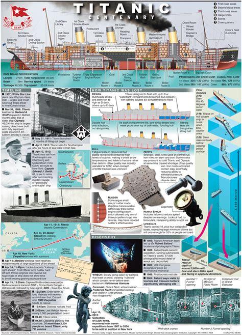 amazing titanic infographics earthly mission
