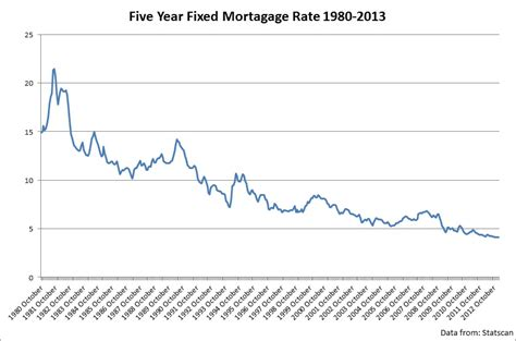 ubank 5 year fixed rate best 5 year fixed mortgage rate in canada