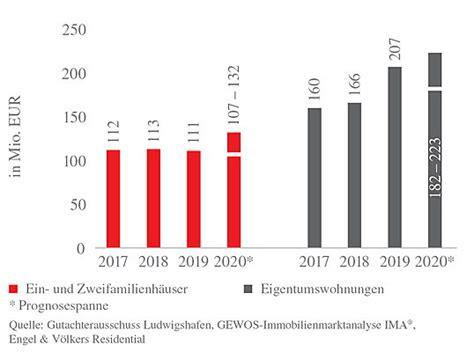 Als nächtes bauen sie die tuchwelle aus. Immobilienpreise Ludwigshafen: Aktuelle Mieten & Preisentwicklung
