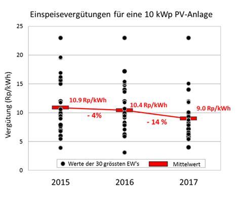 pv einspeisevergütung 2017 pv einspeiseverg 252 tung verteilnetzbetreiber 2017 sinkt um durchschnittlich 14 ee news ch