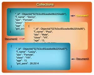 Databases documents and collections w3resource for Mongodb documents collections