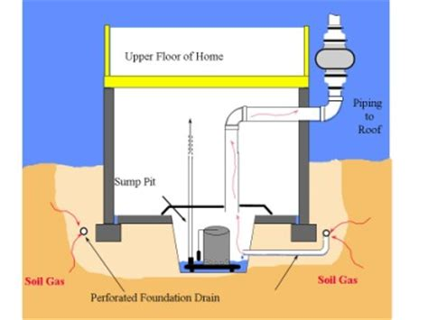 daylight basement homes radon mitigation certi us