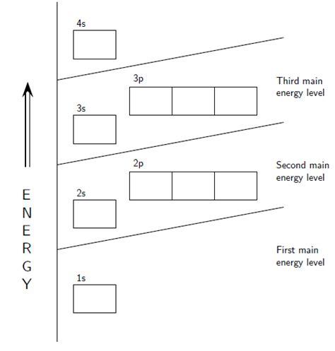 Electron Configuration Orbital Diagram Of Titanium