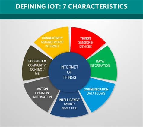 Essential Iot Business Guide