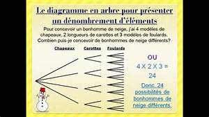 Le Diagramme En Arbre