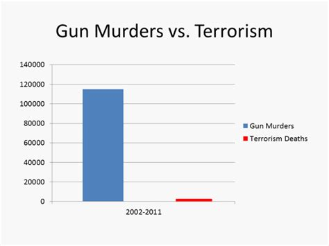 crime statistics bureau gun murders vs terrorism by the numbers informed comment