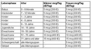 Vitamin D Spiegel Berechnen : gesunde ern hrung lebensmittel page 696 ~ Themetempest.com Abrechnung
