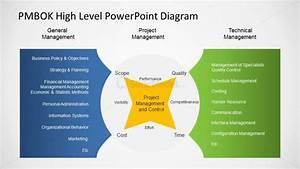 High Level Management Views Of Organizations