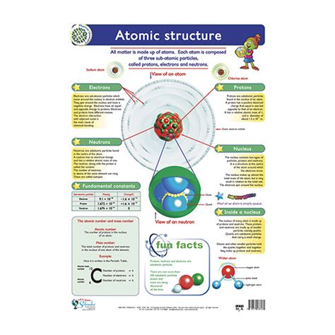 Atomic Structure  Lets Look
