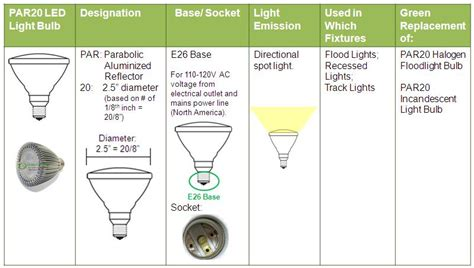 lighting what is the difference between r20 and par20