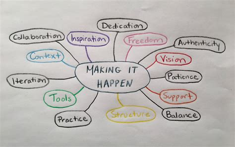 magic  mind mapping  leadership awake leadership