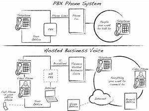 Nyc Phone System Installation  Panasonic Pbx  New York City Hosted Voip