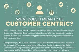 The Customer Ce... Customer Centricity Quotes