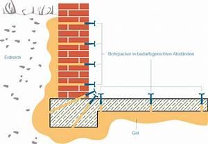 Kellerwand Außen Abdichten : bauwerksabdichtung gegen wasser und feuchtigkeit getifix ~ Lizthompson.info Haus und Dekorationen