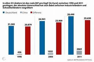 Reales Bip Berechnen Beispiel : bertelsmann studie die globalisierung beschert deutschland milliarden welt ~ Themetempest.com Abrechnung